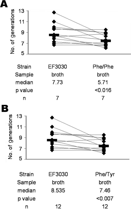 In vitro competition between Streptococcus pneumoniae EF3030 and the Phe/Phe mutant (A) and between EF3030 and the Phe/Tyr mutant (B) in liquid medium (broth). Bars indicate medians. Lines connect strains competing in the same broth. p values were calculated by the Wilcoxon matched-pairs signed-rank test.