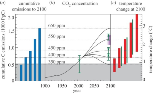 Summary figure showing the relationship between cumulative emissions, CO2 concentrations and temperature change. (a) Cumulative emission values, (b) CO2 scenarios and (c) the central value for the year-2100 temperature changes corresponding to the UVic ESCM model simulations as shown in figure 1. The red-bar temperature range represents the 5–95% uncertainty range for the temperature response to cumulative emissions [14,16]. In (b) the purple shaded region represents an estimate (for 550 CO2 scenario) of the uncertainty in the carbon cycle response to cumulative emissions, based on the C4MIP model simulations [36].2 Also shown in (b), for the year 2005 as well as for the year 2100 of the 400, 450 and 550 scenarios, are additional ranges corresponding to the CO2-equivalent values of CO2 plus non-CO2 greenhouse gases and aerosols (green cross symbols and uncertainty ranges, as plotted in figure 5c). Finally, for the scenarios where we included an estimate of the CO2-equivalent, we have included an additional range for the temperature response to cumulative emissions (thin green bars), shifted upward to match to the best estimate of the CO2-equivalent concentration for each of the 400, 450 and 550 ppm scenarios. The grey shaded region at the bottom of the plot shows total cumulative emissions to date, and the correspondingly inaccessible climate targets, assuming positive future cumulative emissions. Figure adapted from Solomon et al. [6, figs 3–8].