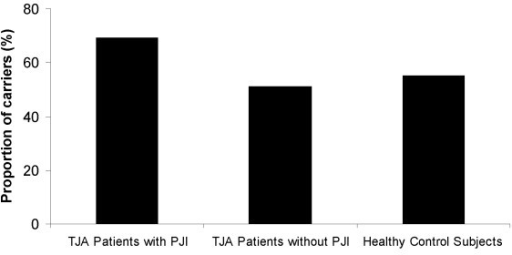 The proportion of the carriers of less commonIL1B-511*T allele in the study groups. TJA – Total Joint Arthroplasty; PJI – Prosthetic Joint Infection. The p values and odds ratio for comparisons between the groups are provided in the Table 2.