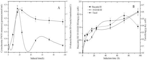Time course of enzyme activity of 10-DBAT (♦), the concentration of cytochrome P450 monooxygenase (▾), the contents of 10-DAB III (▾), baccatin III (•) and taxol (▪) after the induction with 80 mg/l SA in T. cuspidata cell suspension cultureSamples were taken 0, 8, 16, 24, 48, 72 and 96 h after the induction. Values are means of triplicate results, and error bars represent the S.D.