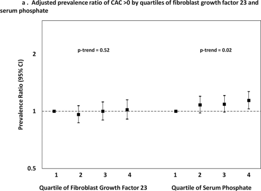 Adjusted prevalence ratios (black squares) and 95% confidence intervals (vertical bars) of coronary artery calcium (CAC) score greater than threshold values of (A) >0; (B) >100; (C) >400; and (D) >800. Results are presented by quartiles of plasma fibroblast growth factor 23 (FGF23) and serum phosphate with quartile 1 serving as the reference group. All models are adjusted for age, sex, race, ethnicity, eGFR, urine albumin-to-creatinine ratio, prior cardiovascular disease, diabetes, smoking, hypertension, hypercholesterolemia, body mass index, parathyroid hormone, corrected serum calcium, and clinical center. Models of FGF23 were additionally adjusted for serum phosphate. Models of serum phosphate were additionally adjusted for FGF23. P-values represent tests of trend across quartiles.