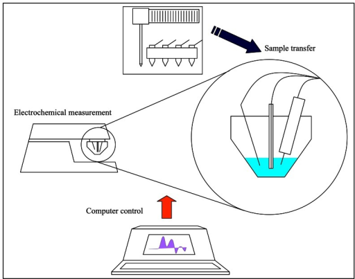 Scheme of automated electrochemical detection of thiols.