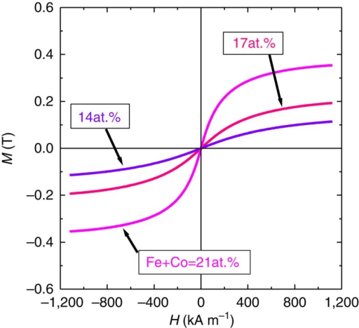 Magnetic property of FeCo-MgF nanogranular films.Magnetization curves of FeCo-MgF films for Fe+Co=14, 17 and 21 at.% measured up to an applied magnetic field of 1,200 kA m−1.