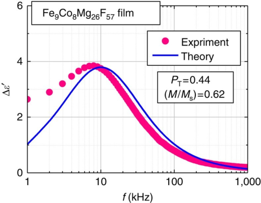 Magnetoelectric response of Fe9Co8Mg26F57 nanogranular film.Change in the dielectric constant Δε′ due to the application of magnetic field H=800 kA m−1 versus frequency f of the applied electric field for the Fe9Co8Mg26F57 (Fe+Co=17 at.%) film. The dielectric change Δε′=ε′H−ε′0 is the difference between the dielectric constants at magnetic field H and zero field H=0. The red dots represent the experimental results, and the blue solid lines represent the theoretical result obtained from calculations based on the spin-dependent dielectric-relaxation model (see equations (2) and (15)), where the tunnelling spin polarization31PT=0.44 and the magnetization normalized by the saturation magnetization M/Ms=0.62 are used.
