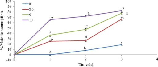 Concentration- and time-dependent effects of exogenous H2O2 on induction of meiotic resumption from diplotene arrest in rat oocytes cultured in vitro. A group of 20–22 diplotene-arrested oocytes were exposed to various concentrations of H2O2 for various time periods. Data were expressed as mean±SEM and analyzed by two-way ANOVA (p<0.05) followed by Student-Newman-Keuls' test. Different letters show significant difference (p<0.001) from other groups.