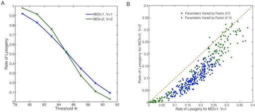 Robustness of our results with respect to variations in model assumptions and parameters.(A) Rate of lysogeny across different threshold values for model with CII tetramers instead of dimers, phage replication (deterministically doubling every 3 minutes for the first 15 minutes) and CI self repression. Blue line: MOI, V; green line: MOI, V. (B) Global sensitivity analysis using 200 different parameter sets chosen by randomly varying all parameters within a factor of 2 or 10 of their nominal values. Rate of lysogeny for MOI, V against MOI, V are plotted with blue dots for changes by a factor of 2 and green dots for changes by a factor of 10. The orange dashed line represents the point where rate for MOI, V is equal to MOI, V. The rate of lysogeny for each parameter set is estimated using 500 stochastic simulations with a decision threshold set at  above the mean  value for that parameter set.