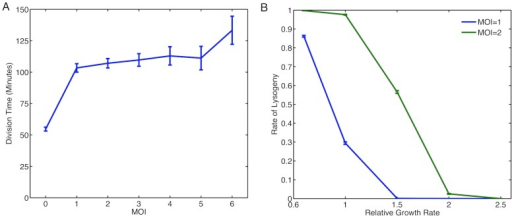 The Effect of Growth Media on Rate of Lysogeny.(A) Division time for cells infected with lambda phage. For MOI this is the division time of the cell, for MOI this is the division time for infected cells that choose lysogeny. (B) Effect of growth rate on rate of lysogeny in different growth media. Here, simulations compared the rate of lysogeny in cells of the same size with different MOI. Growth rate modulation of transcription rate are similar to the study by Klumpp et al.[33].