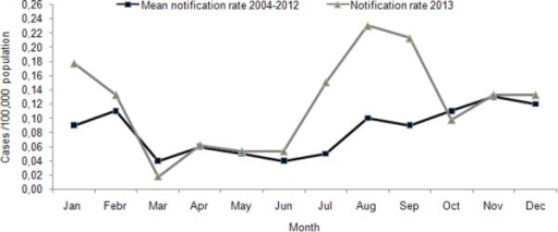 Mean monthly notification rate of hepatitis A for 2004–2012 and monthly notification rate in 2013, Mandatory Notification System, Greece.