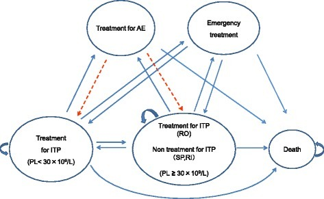 Structure of the model. AE: adverse event, PL: platelet, SP: splenectomy, RO: romiplostim, RI: rituximab. The model is composed of six states. Each cycle was a 28-day period. The cycle starts from the idiopathic thrombocytopenic purpura (ITP) treatment state (PL <30 × 109/L) and moves to the next state after 28 days. However, if PL remains <30 × 109/L after the treatment, the cycle remains at the ITP treatment state. The broken line shows the flow of patients treated with splenectomy and rituximab, i.e., patients who received treatments other than romiplostim.