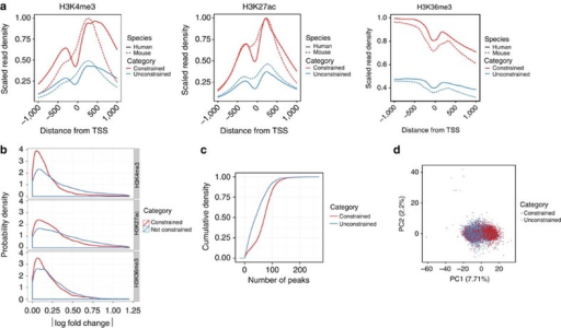 Conservation of epigenetic marks in constrained genes.(a) Normalized histone modification profiles 1 kb around transcription start site (TSS) for H3K4me3 and H3K27ac, and around the TTS for H3K36me3 in constrained and unconstrained genes. (b) The difference in normalized average histone modification signals 1 kb around TSS (/Δlog Signal/) in constrained and unconstrained genes. (c) The cumulative distribution of the number of TF ChIP-seq peaks in promoter regions of human constrained and unconstrained genes. (d) Principal component analysis of ChIP-seq measured binding strength of TFs in constrained and unconstrained genes.