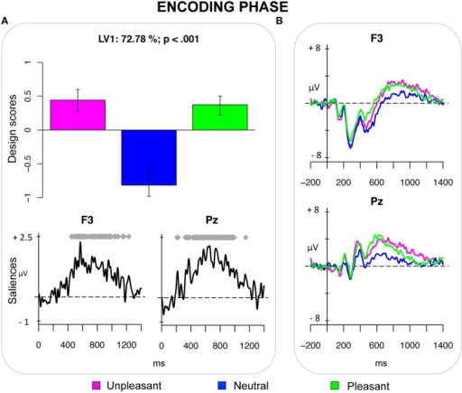 Encoding phase. (A) Design scores demonstrating a contrast between emotional pictures and neutral pictures and saliences at select electrodes. (B) Grand-averaged event-related potentials (ERPs) at select electrodes showing an increased sustained positivity for emotional pictures in the time window between 400 and 1000 ms after stimulus onset. This positivity is widely distributed over the scalp, being expressed from frontal electrodes (especially the left ones), to the parietal electrodes.