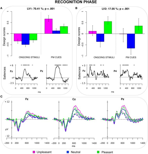 Recognition phase. (A) Design scores and saliences at select electrodes for LV1, contrasting emotional recognized PM cues (especially unpleasant ones) from recognized ongoing stimuli. The electrode saliences represented a diminished frontal positivity (i.e., the FN400) and an increased parietal positivity (old/new effect and LPP) for the recognized PM cues. (B) Design scores and saliences at select electrodes for LV2, distinguishing pleasant pictures from neutral PM cues. The electrode saliences captured an increased positivity for pleasant pictures, which was widely expressed over the scalp but more pronounced over the right hemisphere. (C) The grand-averaged ERPs at midline electrodes for recognized ongoing pictures (dotted lines) and recognized PM cues (solid lines) as a function of the emotional valence.