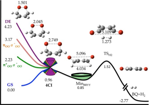 Globalstatic picture of the O–O homolysis mechanism ofCHDEPO based on MEP calculations (from this work and ref (21e)). Final energies relativeto the GS minimum (in eV) were calculated at MS-CASPT2//SA4-CASSCF(14,12)/ANO-RCClevel of theory. Bond distances in angstroms. The state labeling wasinferred from the final products of the MEP. The label 4CI standsfor a degeneracy of four singlet states.
