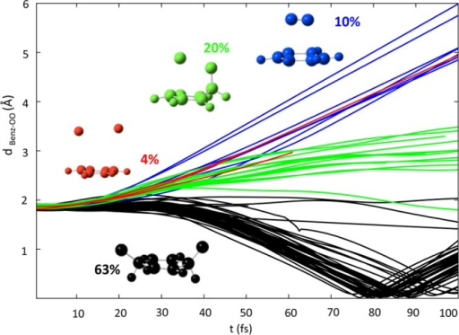 Time evolution of the dBenz–OO distance for different groups of trajectories.In black, trajectoriesleading to O–O homolysis, in blue the ones producing B+1O2 and other products in red and green. Percentagesfor the different products are specified.