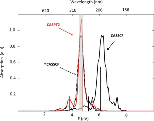 Simulated absorption spectra for CHDEPO. Black solid linecorrespondsto the spectrum calculated using SA4-CASSCF(14,12)/ANO-RCC level oftheory, while red solid line represents the results corrected usingthe MS-CASPT2 method. Black dotted line outlines the CASSCF scaledspectrum (scCASSCF).
