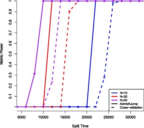 Split time vs metric accuracy. The x-axis is a split time parameter added to the Human demographic model indicating the point when two populations start diverging. The y-axis has two labels, the first, Ancestry Accuracy, indicates how accurate the model parameters correctly cluster the two populations, where 50% accuracy is a random assignment. The second y-axis label indicates the % accuracy of AdmixKJump or cross-validation to correctly identify K∗=2 or two clusters. I am reporting population sample sizes of 10 (blue), 30 (red), and 50 (purple).
