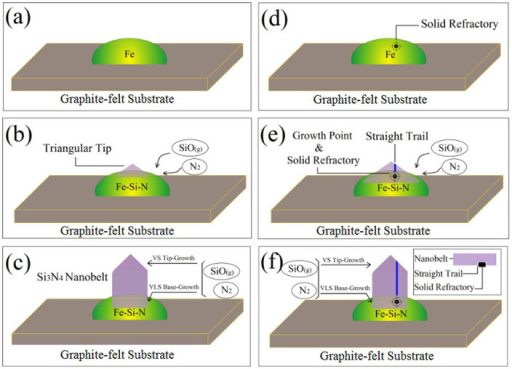 Proposed growth model of Si3N4 nanobelt.Normal topical Si3N4 nanobelt: (a) Fe droplet left on the surfaces of graphite felt substrate. (b) Fe reacted with both SiO and N2 to form Fe-Si-N eutectic liquid droplets and triangular tip of Si3N4 nanobelt began to show up. (c) Continual SiO and N2 were transported to the reaction site to form the Si3N4 along the growth direction. Si3N4 nanobelt with straight trail: (d) Fe droplet with a patch of solid refractory. (e) Nanobelt grew from Fe-Si-N eutectic droplets but it was hindered at a certain growth point by the solid refractory. (f) The Si3N4 nanobelt with straight trail continued to grow (the inset is the vertical sketch).