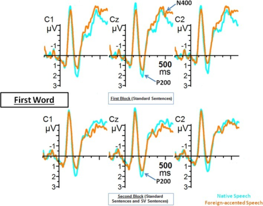 Grand average ERPs from C1, Cz and C2 electrodes for the first word of the sentences of Blocks 1 and 2 during native (blue line) and foreign-accented (orange line) speech. Grand average images were extracted at 200 ms before (baseline) and lasting until 600 ms after the onset of the words.