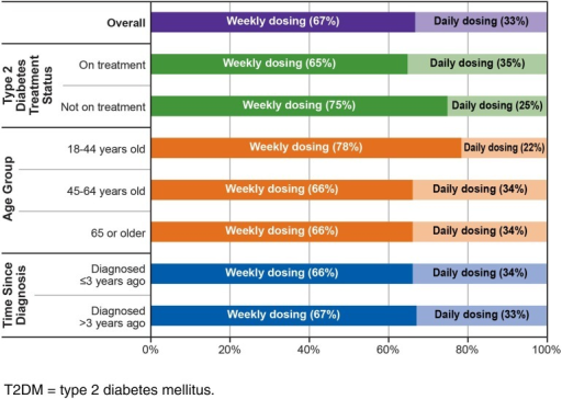 Proportion of patients preferring weekly dosing to daily dosing. All proportions are statically significantly different within the overall sample, within the subgroups, and across the subgroup pairings, except the following comparisons: respondents aged 18–44 years and respondents aged 45–64 years (P = 0.065); respondents aged 18–44 years and respondents aged ≥65 years (P = 0.074); and respondents whose T2DM was diagnosed ≤3 years ago and respondents whose T2DM was diagnosed >3 years ago (P = 0.864). T2DM type 2 diabetes mellitus