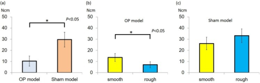 (a) Insertion torque (IT) value of Sham model group was higher than that of the osteoporotic (OP) model group (P < 0.05); (b) In the OP model, IT value of rough group was higher than that of smooth group (P < 0.05); (c) In the sham model, there was no significant difference between the groups.