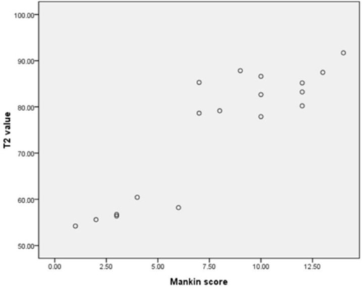 The scatter diagram of T2 values and Mankin scores.A positive correlation was found between the two variables (R2 = 0.794, P<0.001) using linear regression analysis. A correlation was also found between T2 and T2* values (P<0.001). N = 18.
