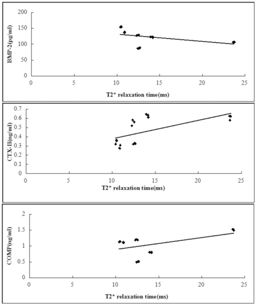 Scattergrams plotting individual serum biomarker concentration against T2* relaxation time values.T2* relaxation times correlated significantly with BMP-2, CTX-II and COMP (D, R2 = 0.23, P = 0.043; E, R2 = 0.4, P = 0.005; F, R2 = 0.28, P = 0.025). N = 18.