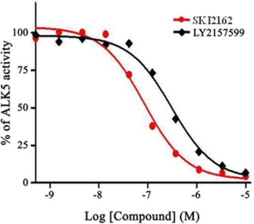 Concentration-dependent effects of SKI2162 on ALK5 inhibitionThe inhibition of ALK5 activity by SKI2162 and LY2157299 was tested using purified recombinant ALK5. Different concentrations of each test compound were used and percent-activity values were calculated to derive the corresponding IC50 values. The calculated IC50 values for SKI2162 and LY2157299 were 0.094 μM and 0.327 μM, respectively.