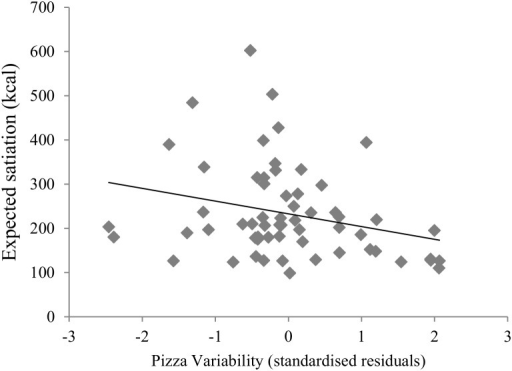 Scatterplot and linear best fit to show the association of pizza variability with expected satiation.Values for pizza variability are standardized residuals adjusted for pizza energy content and loss aversion.