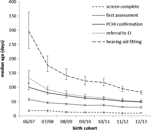 Median age (with 95% CI) at screening (N = 4768), first assessment (N = 4768), confirmation (N = 4737), referral to early intervention (N = 4633), and hearing-aid fitting (N = 4090).