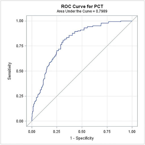 ROC curve of PCT test to differentiate febrile cancer patients with bacteremia or sepsis versus non-febrile cancer patients.