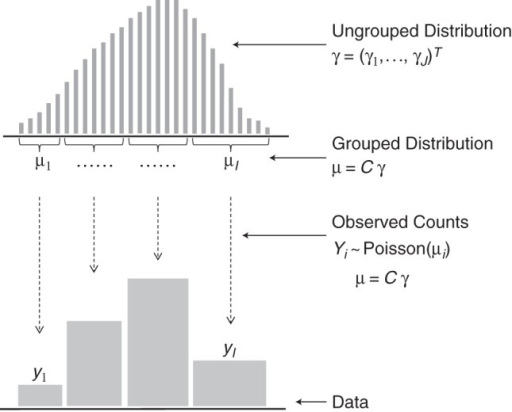 Statistical model for grouped data. The distribution of interest γ is defined on a fine scale. Grouping composes several values of γ to the values of μ, which are the expected counts for the grouped distribution. The observed data y are realizations of Poisson random variables with expected values μ. The latent distribution γ is to be estimated from the grouped counts y, which can be achieved by assuming that γ is smooth.