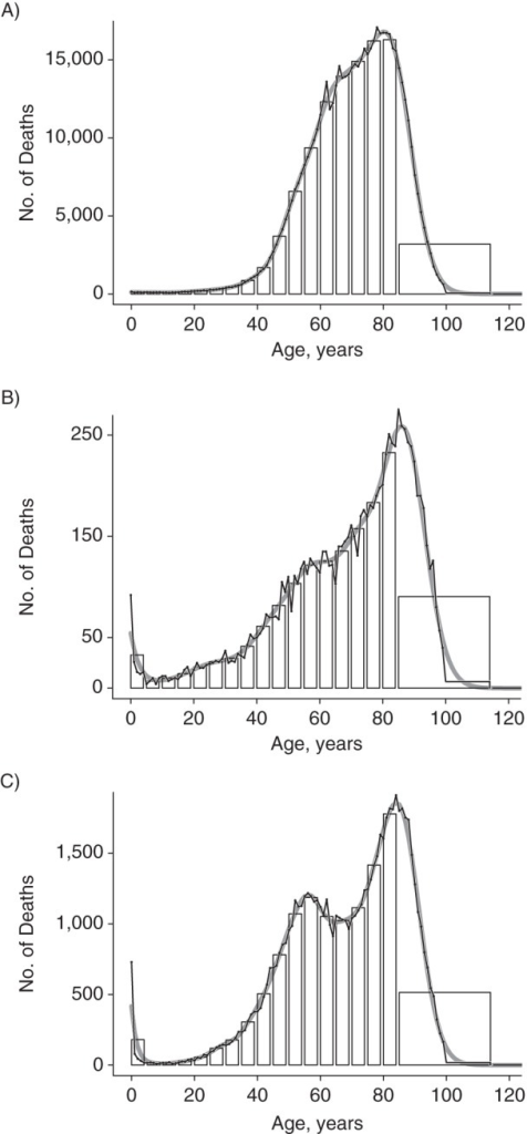Ungrouping of the age-at-death distribution for neoplasms (A, log10(λ) = 6.5), diseases of the blood and blood-forming organs and disorders involving the immune mechanism (B, log10(λ) = 5.25), and infectious and parasitic diseases (C, log10(λ) = 5.25), United States, 2009. Histogram, original data from the Centers for Disease Control and Prevention database (black line with overplotted points) and results from ungrouping (solid gray line). Optimal values of the smoothing parameter were chosen by minimizing Akaike's Information Criterion.