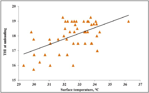 Experiment 1. Effects of temperature humidity index (THI) at unloading on surface temperature of market weight pigs at unloading in WARM weather (<26.7 °C; p < 0.01, R2 = 0.41).
