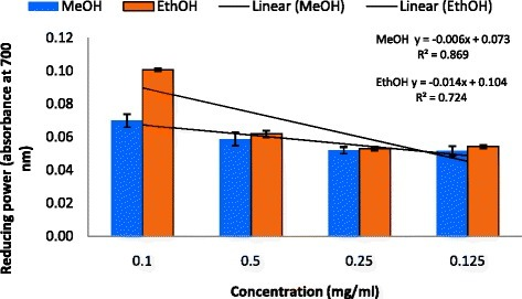 Reducing power (absorbance at 700 nm) of MeOH and EthOH extracts of C. grevei. Values are mean ± SD