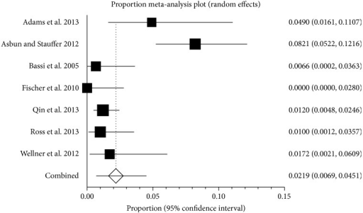 12-month mortality. The figure shows the forest plot of 12-month mortality. The mortality ranged between 0.0% and 8.2%. The average mortality by random-effects model was 2.2%.