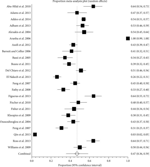 Proportion of patients with complications. The figure shows the forest plot of patients with complications. The proportion of people with complications ranged between 3.3% and 100.0%. The average proportion of complications by random-effects model was 47.0%.