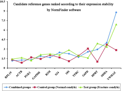 Candidate reference genes ranked according to their expression stability, as determined by NormFinder. (Y-axis, stability values of the reference genes).