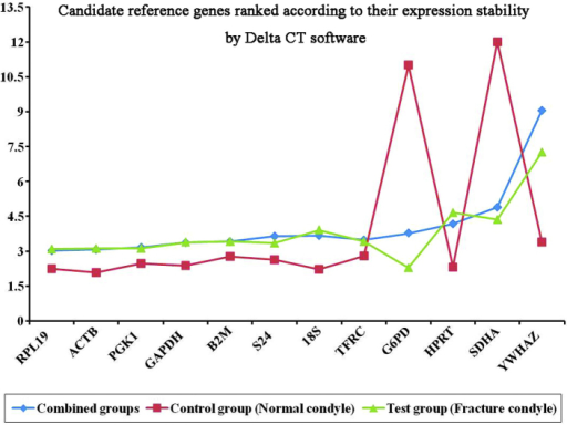 Candidate reference genes ranked according to their expression stability, as determined by the ΔCt method. (Y-axis, stability values of the reference genes).