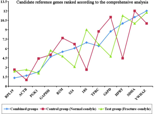 Candidate reference genes ranked, as determined by comprehensive analysis. (Y-axis, stability values of the reference genes).