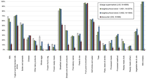 Prevalence of nutrition and/or health claims on pre-packed foods in the large supermarket (LAS), two neighborhood stores (NS) and the discounter (DIS) (Notes: statistically significant difference in the prevalence in comparison to other stores (dual-mode criteria). See Supplementary Table S2).