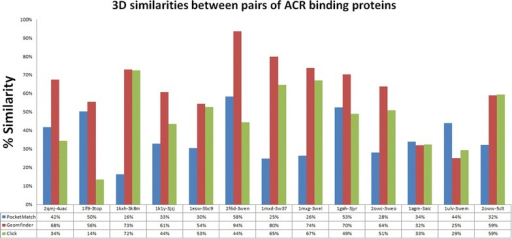 Similarity of the sequence and the 3D patterns in the ACR binding proteins. The red bars represent the highest value of a GScore between each pair of 3D patterns related with ACR binding sites. The blue and green bars show the similarity measured by the PocketMatch and the Click software, respectively. All pair of MAO proteins evaluated together with the % of similarity of all methods, are described in the X axis