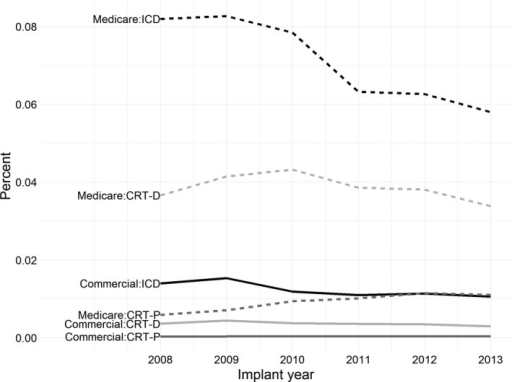 Annual device implant proportions in MarketScan. Each line represents the number of patients receiving each new implant type divided by the total number of enrollees in each year. CRT‐D indicates CRT with ICD backup; CRT‐P, cardiac resynchronization therapy pacemaker; ICD, implantable cardioverter defibrillator.
