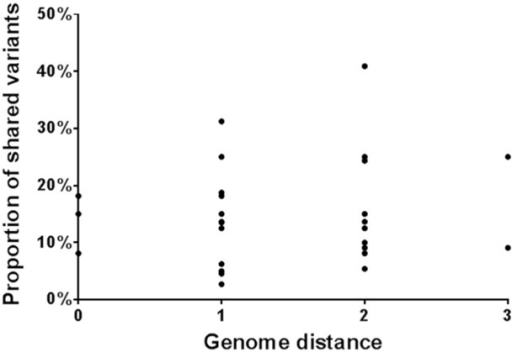 A pairwise comparison of the relationships between consensus sequences (genomic distance) and shared variants in the viral swarm populations. Each of the samples was compared to the other samples in turn, giving a total of 42 data points. Firstly the genome distance (number of nucleotide substitutions in the consensus sequences) between the samples was calculated. Secondly, the observed number of shared variants between the samples was divided by the total number of observed variants in one of the samples (as a consequence, a different value was generated when comparing samples X and Y than when comparing sample Y to X, to address differences in depth of coverage between the samples).
