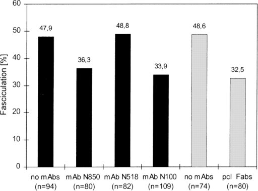 Ig domains 1 and 3 of neurolin contribute to axon fasciculation in vitro. When growth cones elongating on polylysine  meet another axon, 47.9% of the growth cones fasciculate with  the other axon in control cultures. In the presence of mAb N850  (against Ig domain 1) 36.3% of the growth cones fasciculate with  another axon, and 33.9% do so in the presence of mAb N100  (against Ig domain 3). Similar values (32.5%) were obtained in  an earlier study (Ott et al., 1998) with neurolin Fabs (shaded  bars). mAb N518 (against Ig domain 2) does not affect the level  of fasciculation (48.8%).