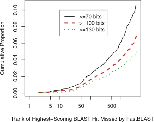 FastBLAST misses mostly low-ranking hits and/or weak hits.We show the cumulative proportion of queries that have a miss within the top n hits. Note the log-scale for the x axis. The highest proportion is 10.8% because FastBLAST identified all of the top 3,250 homologs at 70 bits or greater for the other 89.2% of queries. We also show results if only higher-scoring hits are considered.