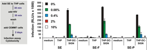 Semen inhibits trans-infection of T cells by DC-SIGN. B-THP-1-DC-SIGN cells were treated with the indicated concentration of SE, SE-F or SE-P for 30 min, subsequently exposed to R5 HIV-1 for 30 min, washed and cocultivated with CEM-M7 cells. The levels of infection mediated by B-THP-1 cells, which do not express DC-SIGN, and the absence of cells (medium) are also shown as controls. Shown are average values ± SD derived from triplicate infections. Stars indicate cytotoxicity, infection rates obtained after infection with 2% and 10% SE, SE-F or SE-P treated virus were close to background luciferase activities of uninfected cells.