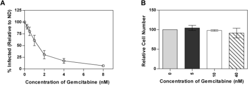 Gemcitabine inhibits MuLV replication in cell culture in the absence of toxicity.1A. Infectivity of MuLV. MuLV containing GFP were produced from 293T cells and used to infect U373-MAGI-CXCR4CEM cells that were treated with the indicated concentrations of gemcitabine. The data represents the average ± SD of three independent experiments. 1B. Toxicity of gemcitabine in U373-MAGI-CXCR4CEM cells treated with the indicated concentrations of gemcitabine. The data represents the average ± SD of three independent experiments.