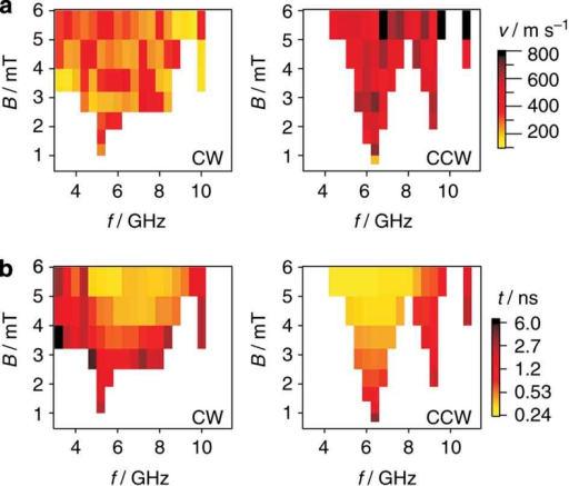 Vortex core velocities and switching times.(a) Vortex core velocity just before switching. The gyrofield of the moving vortex is proportional to this velocity. Because of the important contribution of the spin wave background, this quantity is not a constant at GHz excitation and shows strong differences between CW and CCW excitation. (b) Excitation time until switching occurs in a logarithmic colour scale. At sufficiently high amplitudes, switching takes on the order of one period of the excitation frequency, resulting in a widening of the resonances and a dominance of the mode (n=1, m=+1).
