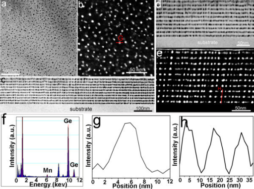 Transmission electron microscopy (TEM), scanning TEM and energy dispersive X-ray spectroscopy (EDS) results of the multilayer MnGe nanodots. (a) A typical low-magnification plane-view bright-field TEM image showing MnGe nanodots (dark spots). (b) A plane-view low-angle dark-field STEM image showing the MnGe nanodots (white spots). (c) A low-magnification cross-sectional bright-field TEM image showing the obtained MnGe nanodot array in a large area. (d) A higher-magnification cross-sectional TEM image and (e) a cross-section STEM image, both showing the MnGe nanodot arrays. (f) A EDS profile showing the Mn and Ge peaks. (g, h) EDS line-scan profiles of the marked line in (b) and (e) using Mn K peak, respectively, confirming nanodots being Mn rich. All TEM images are taken from the same sample.