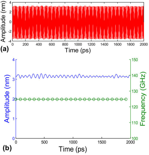 Oscillation of the CNS/CNT nano-oscillator excited and driven by an external electric field. (a) The oscillation of the CNT for an external electrical field with an ac frequency of 125 GHz. (b) The peak oscillation amplitude of each cycle and the corresponding oscillation frequency as a function of time. The external AC electrical field can override the natural frequency of the CNS-based nano-oscillator. There is no appreciable decay of peak oscillation amplitude. The simulations are carried out at 100 K.